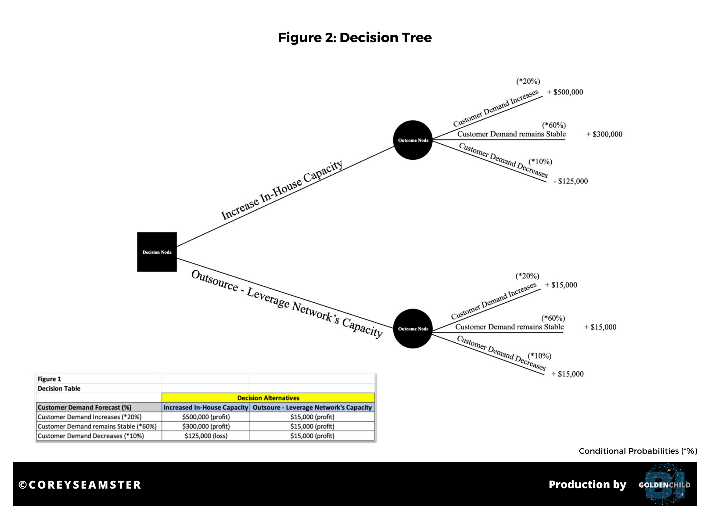 Source: Corey Seamster (2020) | Image: Sample 3DR Decision Table & Tree