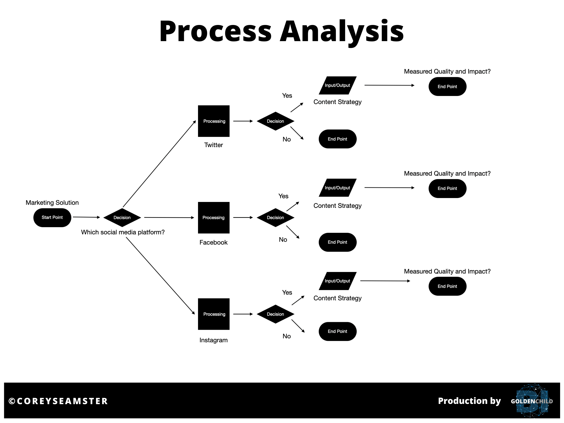 Source: Corey Seasmster (2020) | Image: 3DR Process Flow Diagram (Hypothetical Scenario)