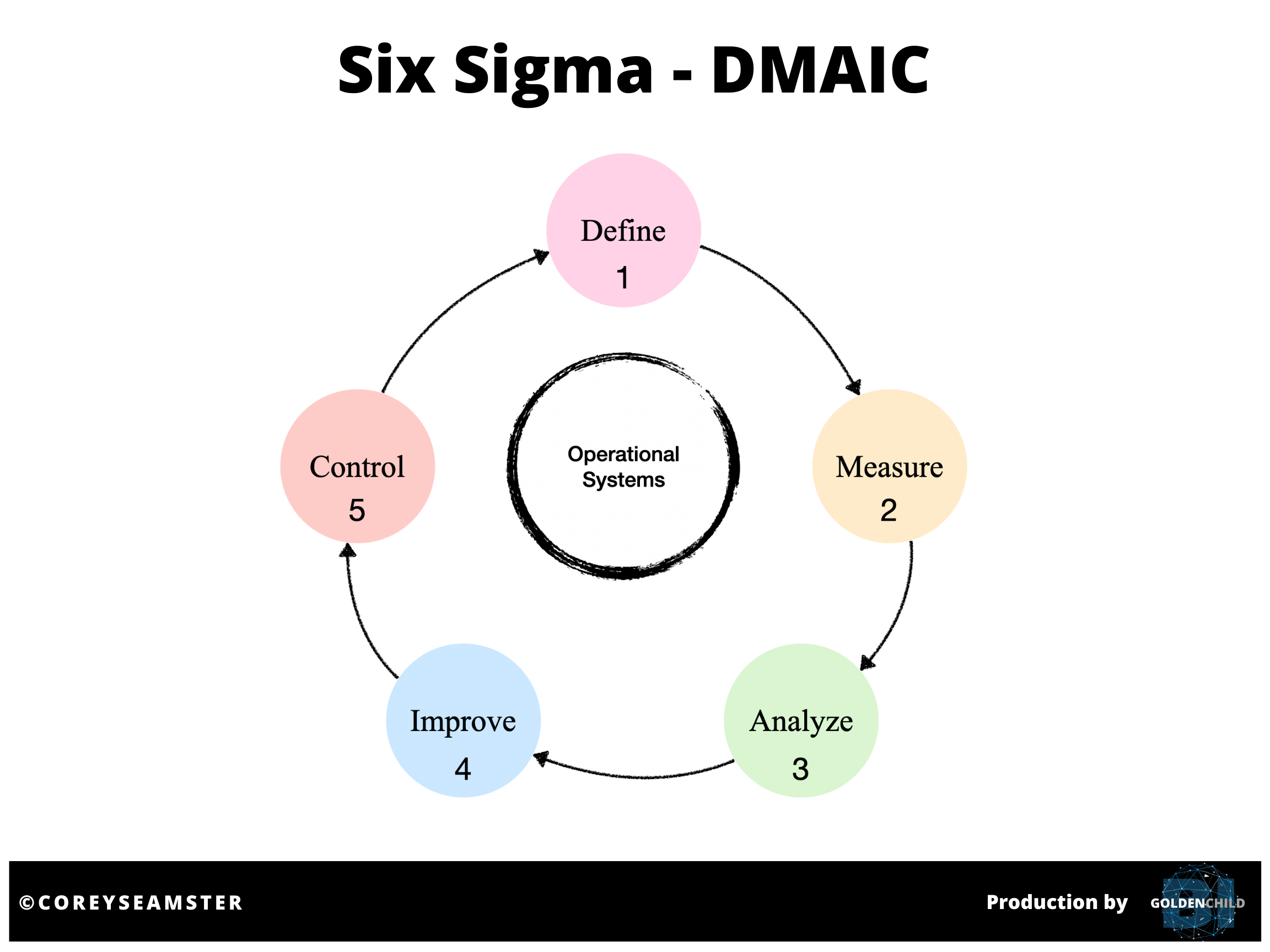 Source: Corey Seamster (2020) | Image: Six Sigma DMAIC cycle (Black, 2011)