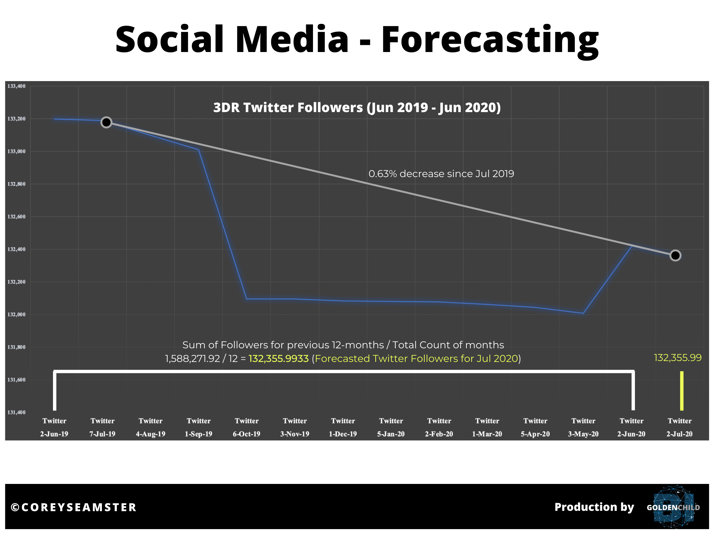 Source: Corey Seamster (2020) | Image: 3DR Time-Series Data for Twitter Followers (Craft, 2020)
