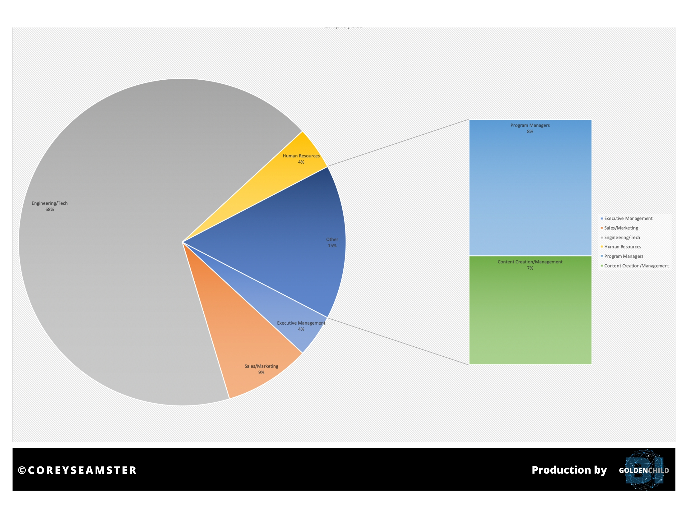Source: Corey Seamster (2020) | Image: 3DR - Sample Data Pie Chart of Personnel by Professional Category