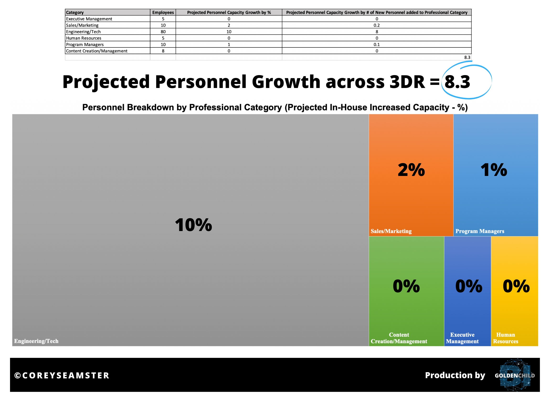 Source: Corey Seamster (2020) | Image: Projected Personnel Growth diagram based on sample data