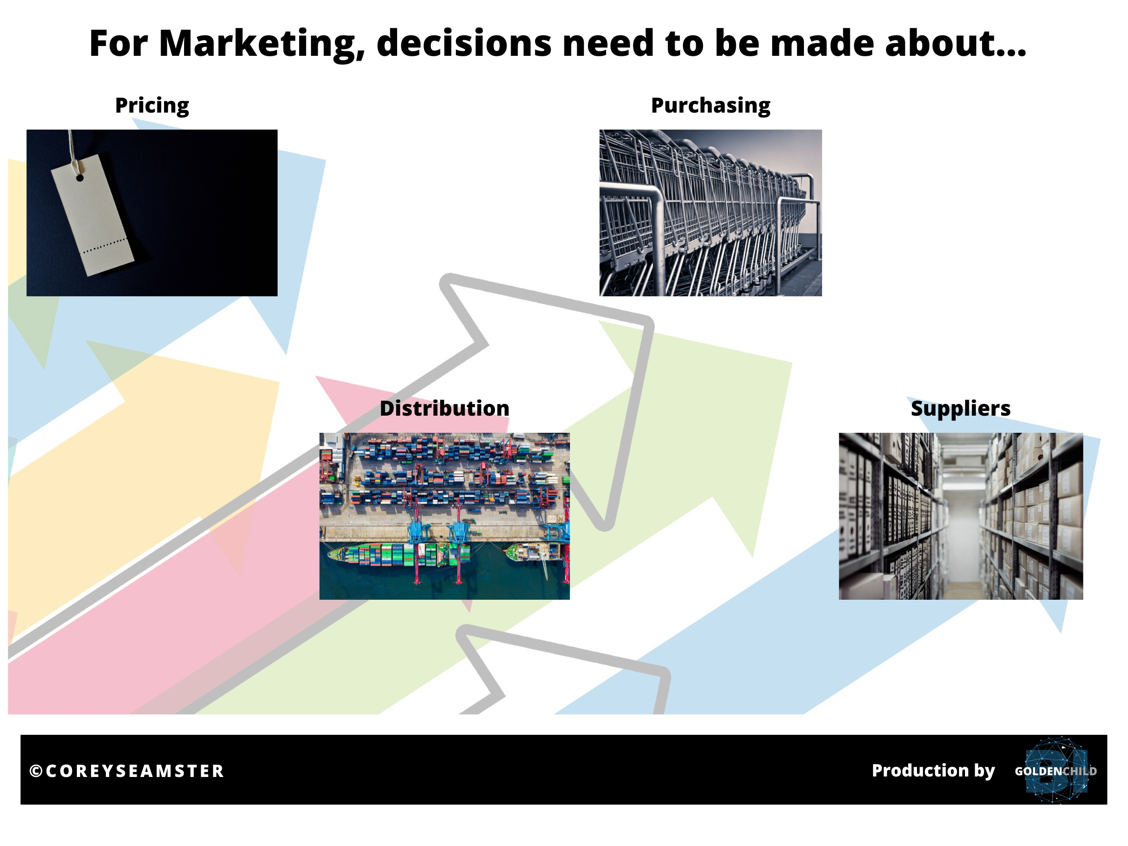 Source: Corey Seamster (2020) | Image: 3DR Marketing Decisions using sample data