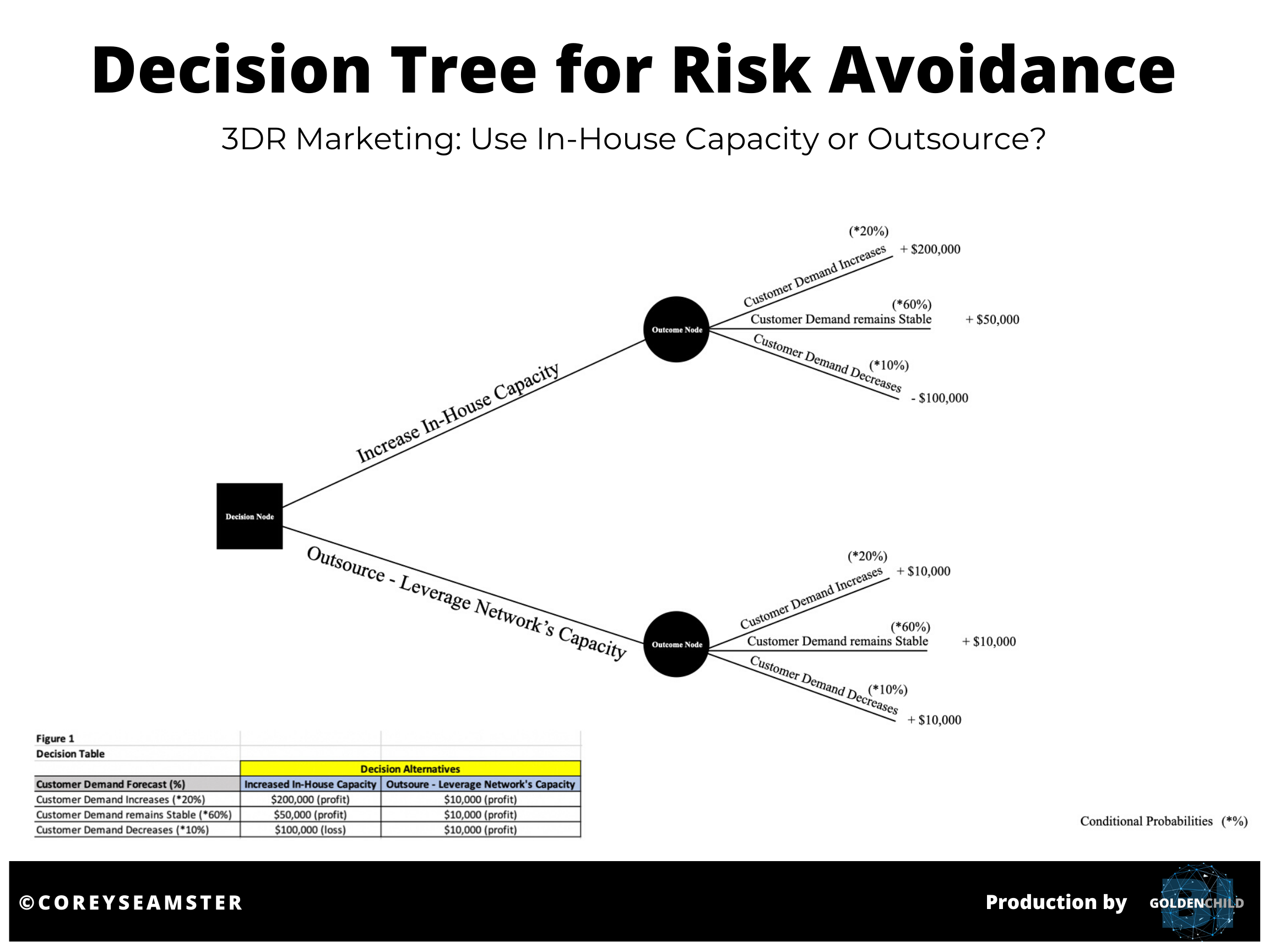 Source: Corey Seamster (2020) | Image: Decision Tree for 3DR Marketing Position (Hypothetical Scenario)