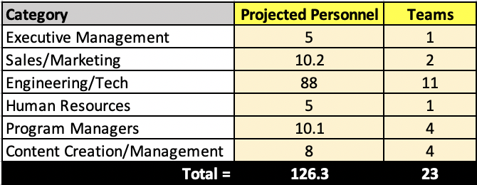 Source: Corey Seamster (2020) | Image: Projected Personnel and Teams for MVP using sample data