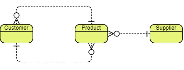 Source: Visual Paradigm (2020) | Image: Conceptual Data Model