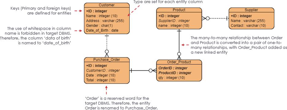 Source: Visual Paradigm (2020) | Image: Physical Data Model