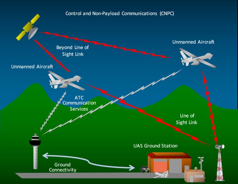 Source: NASA (n.d.) | Image: UAS Command and Control