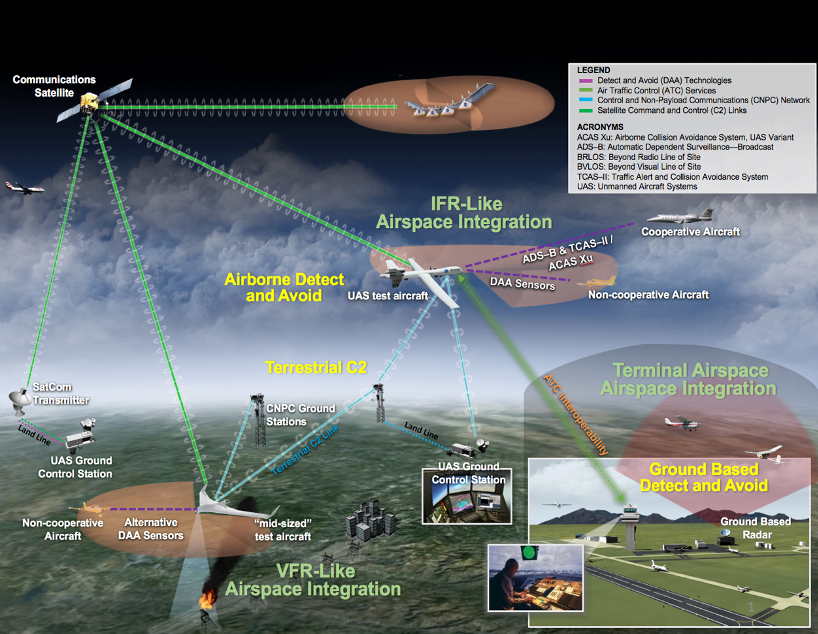 Source: NASA (n.d.) | Image: Systems Integration and Operationalization (SIO)