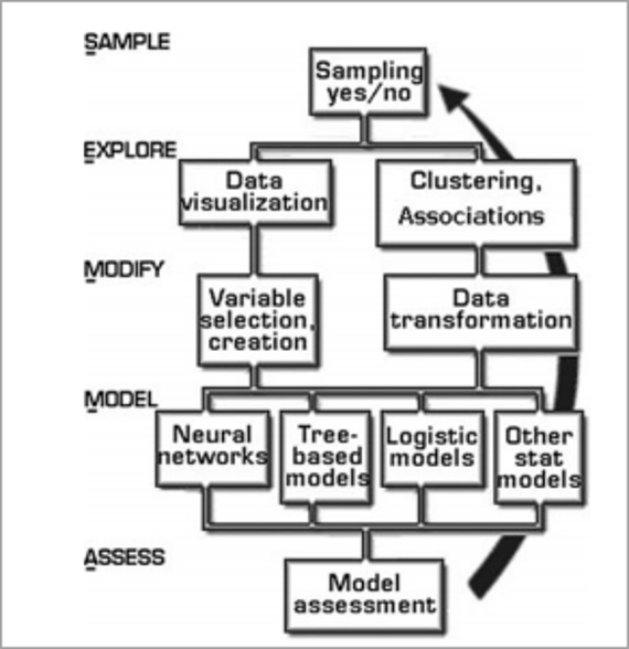 Source: Software Testing Help (n.d.) | Image: SEMMA Data Mining Model