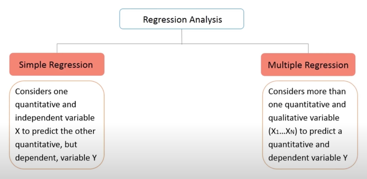 Source: Simplilearn (2017) | Image: Types of Regression Analysis