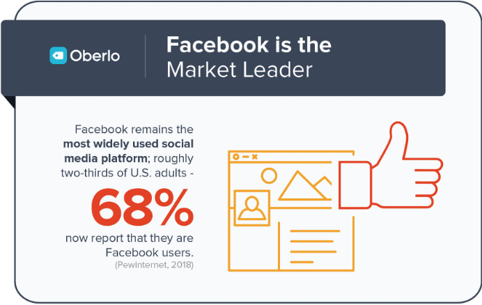 Source: Moshin (2020) | Image: Oberlo – Facebook is the Market Leader