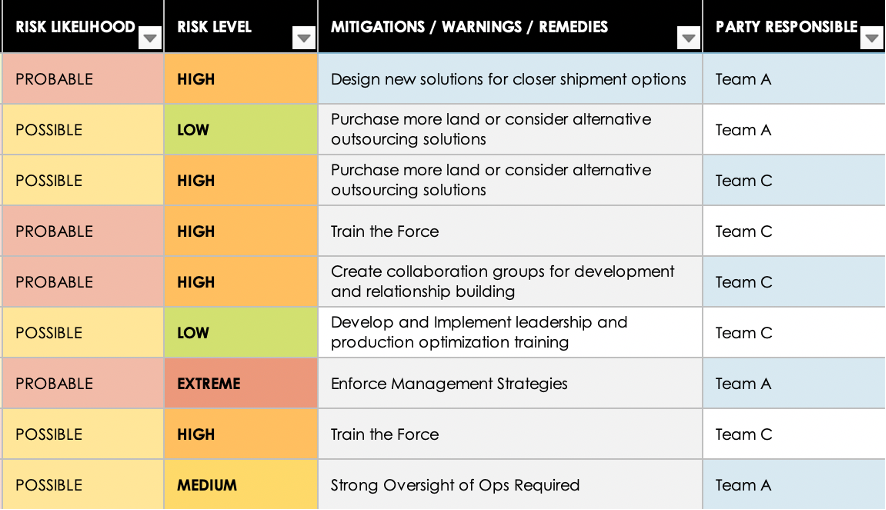 Source: Corey Seamster (2020) | Image: Business Risk Assessment Matrix – Mitigations/Warnings/Remedies